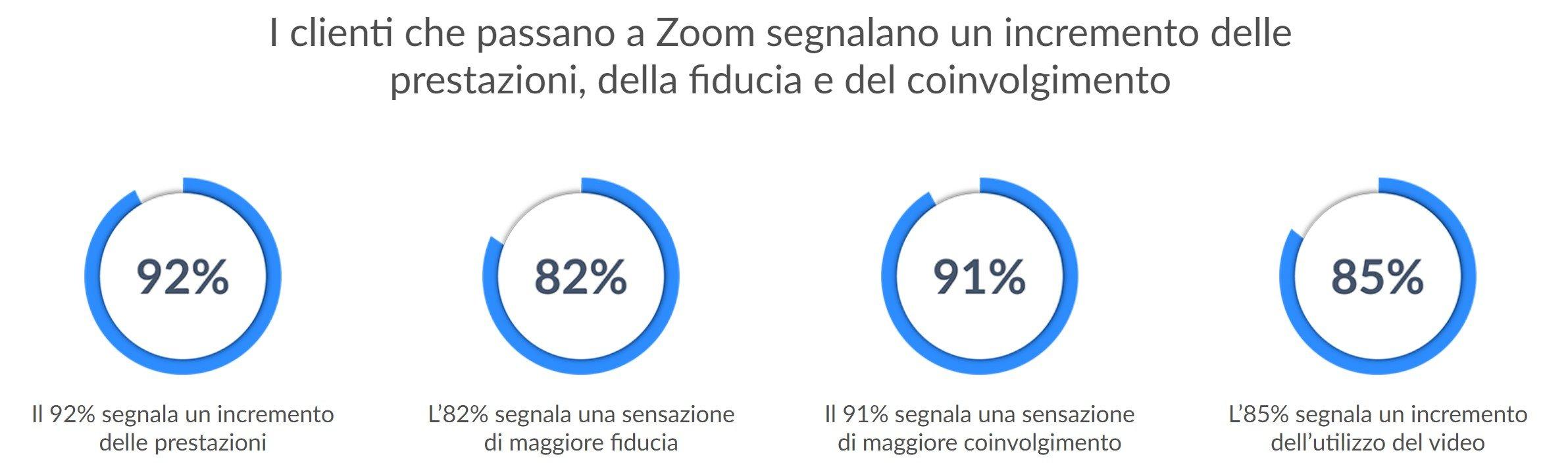 statistiche-engagement-secondo-zoom